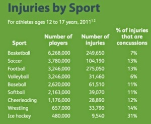 injuries by sport table chart football has highest number of injuries and concussions CDC youth sports