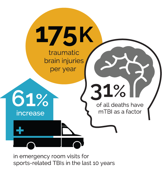 Concussions contribute to 31% of child deaths.