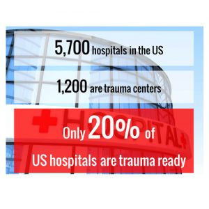5700 hospitals in us 1200 trauma centers emergency pediatric trauma