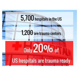 5700 hospitals in us 1200 trauma centers emergency pediatric trauma