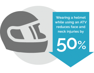 Reduce ATV head injuries by 50% when you wear a helmet.