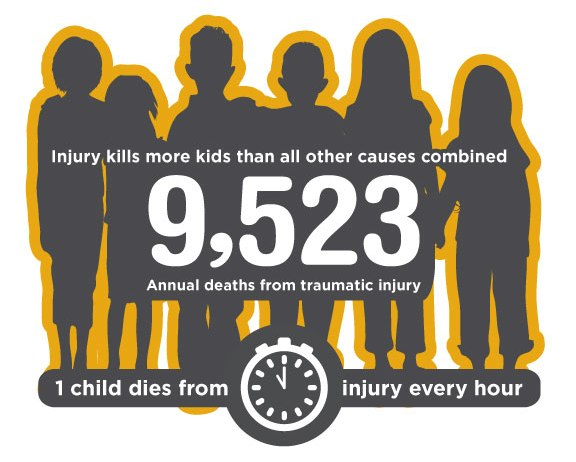 injury kills more kids than all other causes combined annual deaths from traumatic injury 1 one child dies every hour