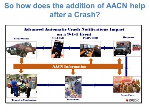 AACN graphic