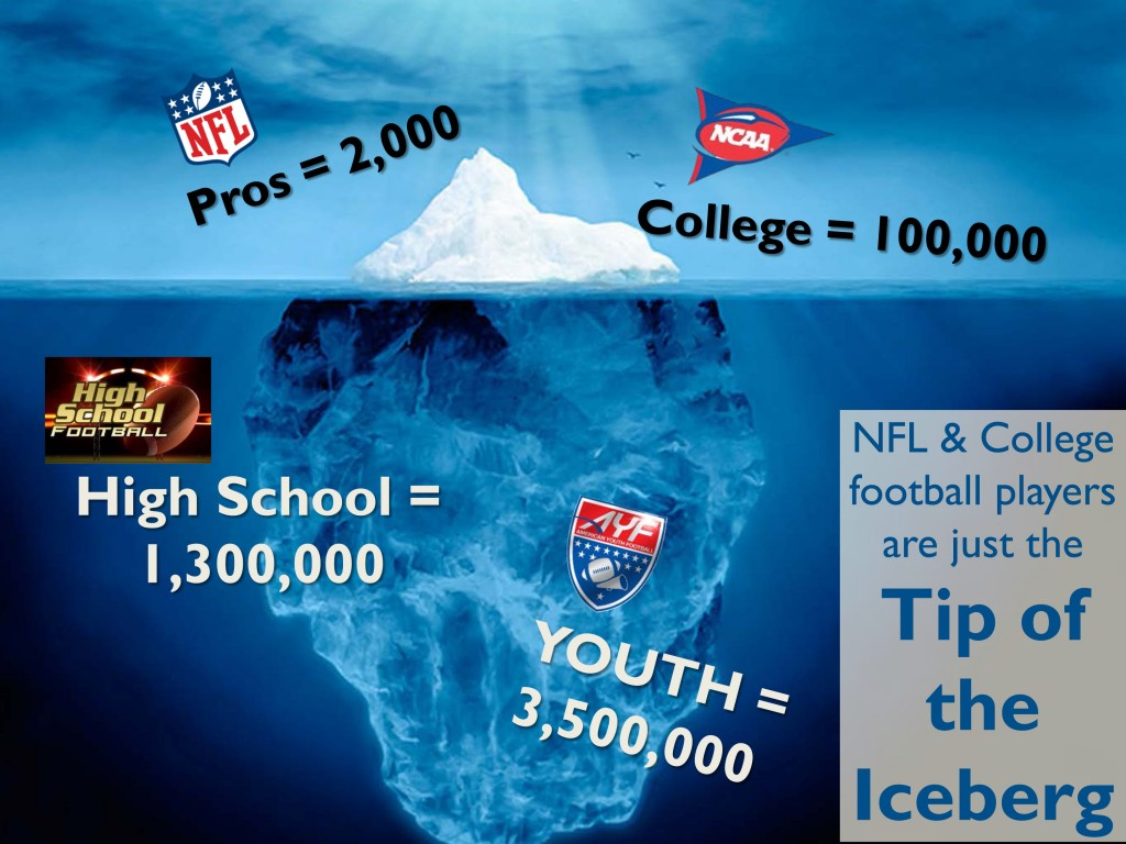 NFL and college football players are just the tip of the iceberg 3,500,000 youth football players
