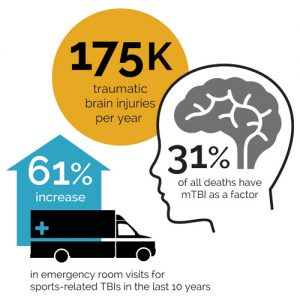 tbi stats traumatic brain injury statistics NIH CDC sports related emergency room visits mTBI