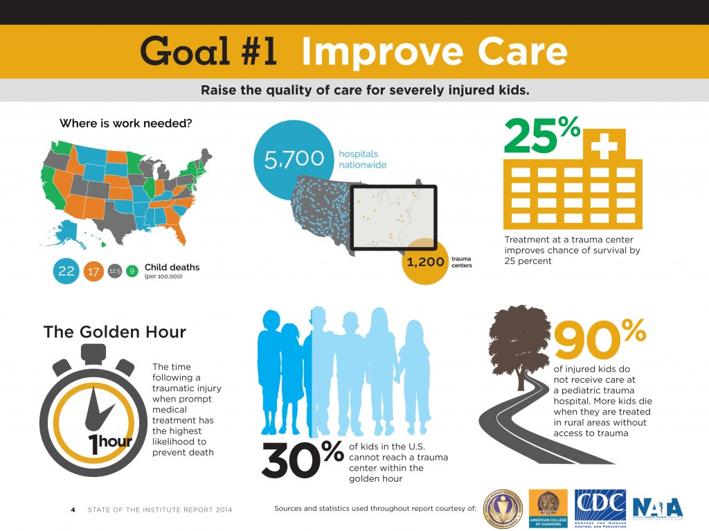 goal 1 improve care raise the quality of care for severely injured kids