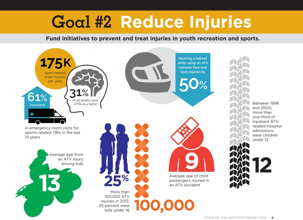 goal 2 reduce injury prevent and treat injury in youth recreation and sports