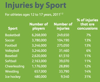 Safe Kids injury by sport infographic 9-10-14