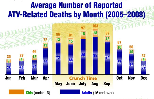ATV time of year stat CPSC average number of reported ATV-related deaths by month