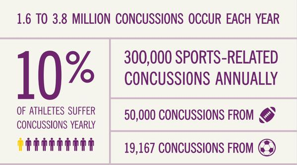 Concussion by the numbers Cleveland Clinic