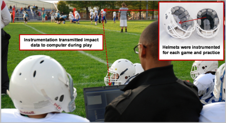 itakl youth football research sideline instrumentation head impact sensors